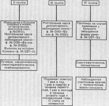 Схема ведения онкологических